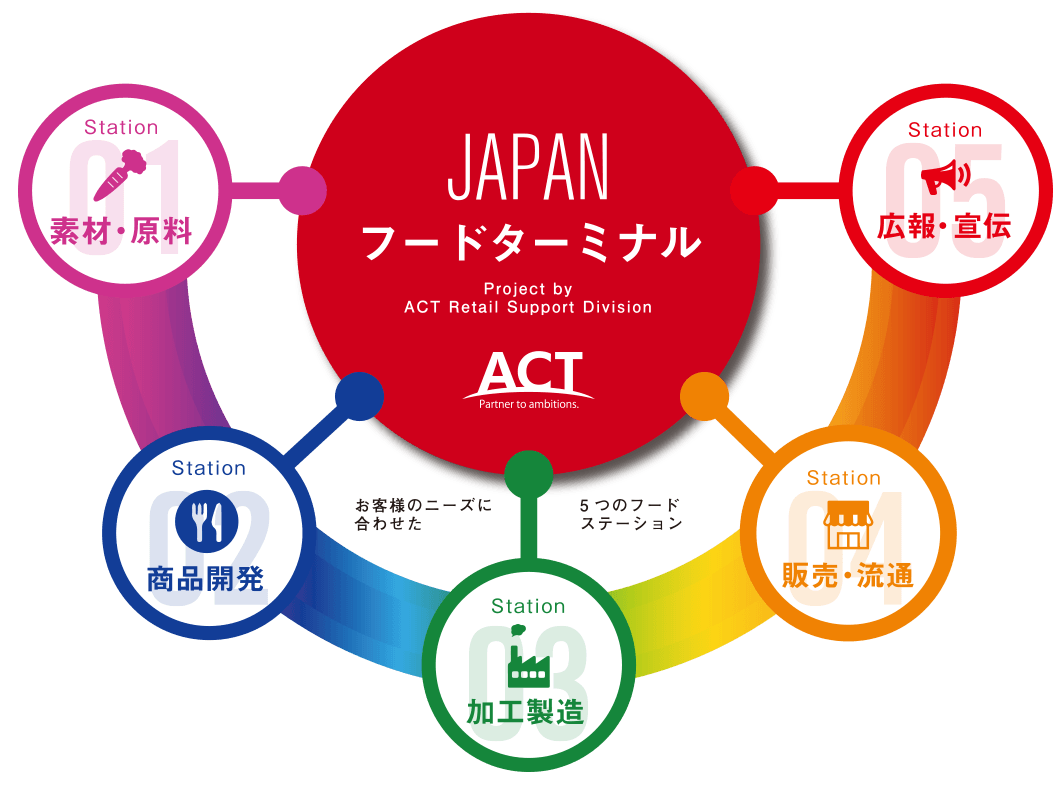 JAPANフードターミナル Project by ACT Retail Support Division
